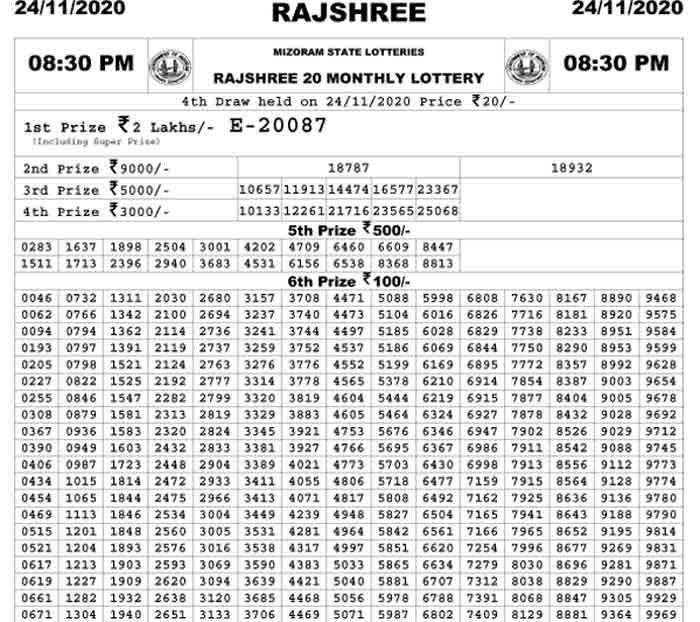 Mizoram Rajshree 20 Lottery Result 24.11.2020